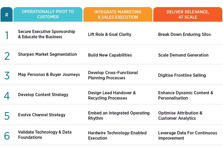 Three-Key-Stages-to-Digital-Go-To-Market-Transformation-3.png