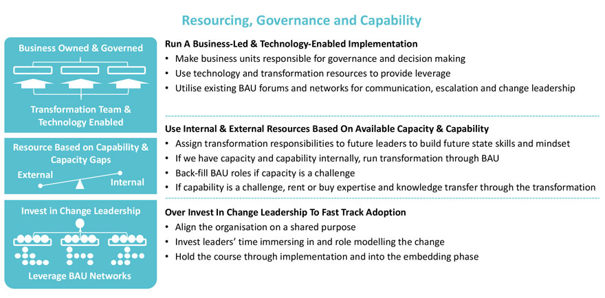 Resourcing-Governance-and-Capability-Diagram.jpg
