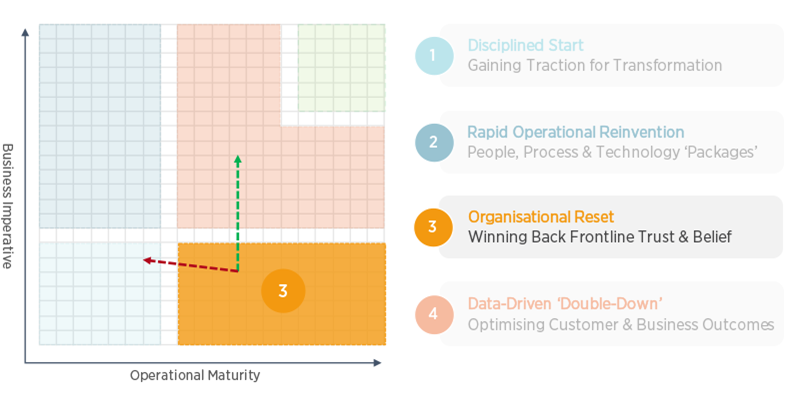 Operational Maturity/Business Imperative Matrix