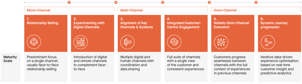 6-Stages-of-omni-channel-maturity.png