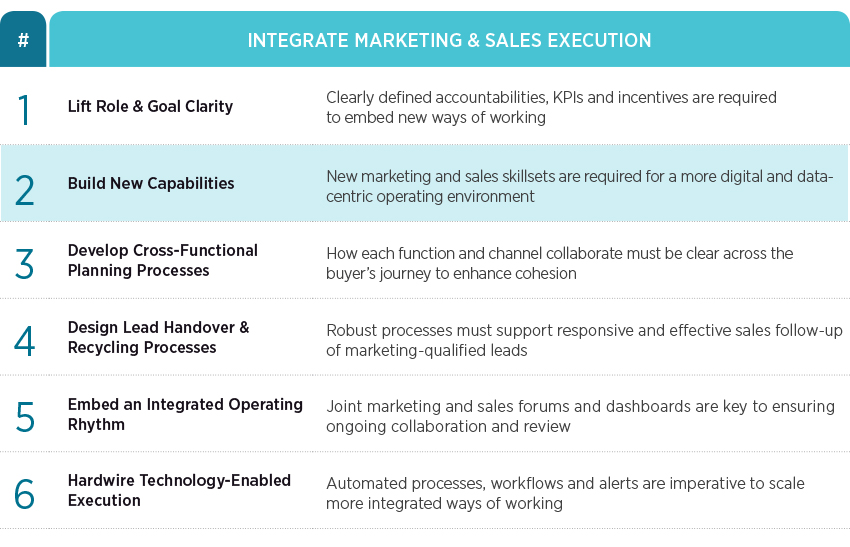 Building marketing and sales capability